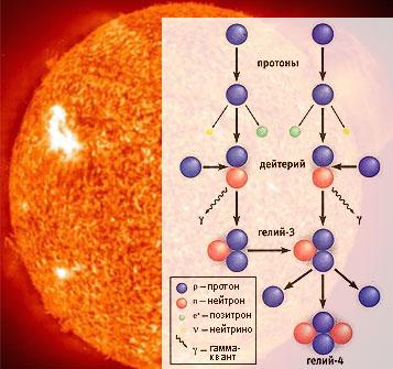 ядерные реакциий в звездах Это интересно Наши