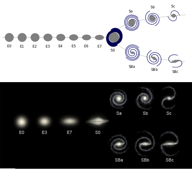 Последовательность Хаббла