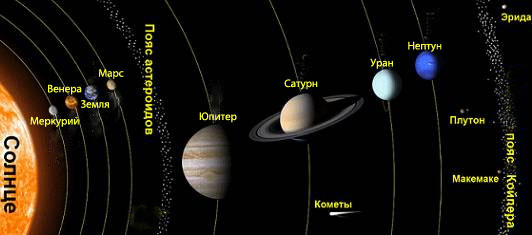 Что представляет собой Солнечная система Сто тысяч почему  Строение Солнечной системы