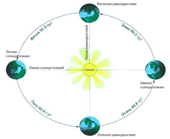 Годичное движение Земли вокруг