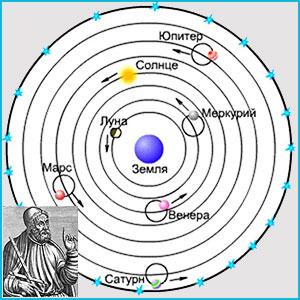 Тест по астрономии: Космологические модели в древности