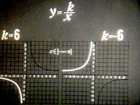 Школьные фильмы о функциях и графиках функций